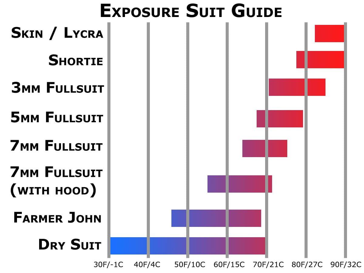 العاصفة غامض أنا آسف wetsuit temp guide ...