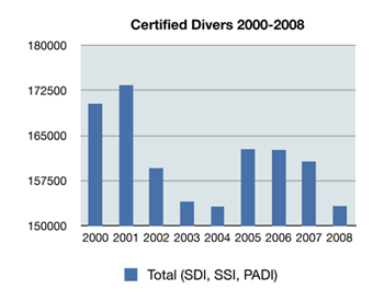 Total number of certified divers by year
